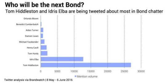 Actors tweeted about most as Bond